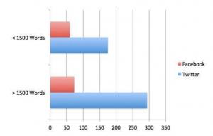 Neil Patel içerik uzunluğu araştırması