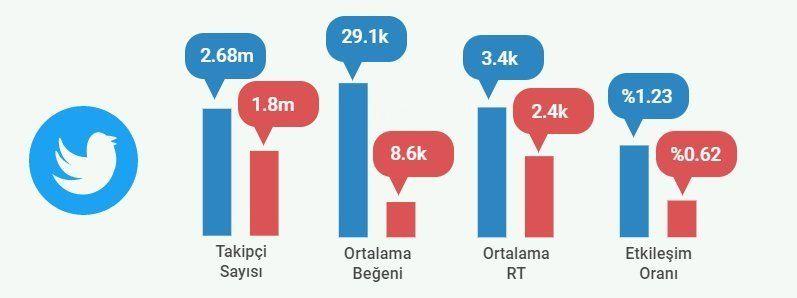 Ekrem İmamoğlu ve Binali Yıldırım Twitter Verileri